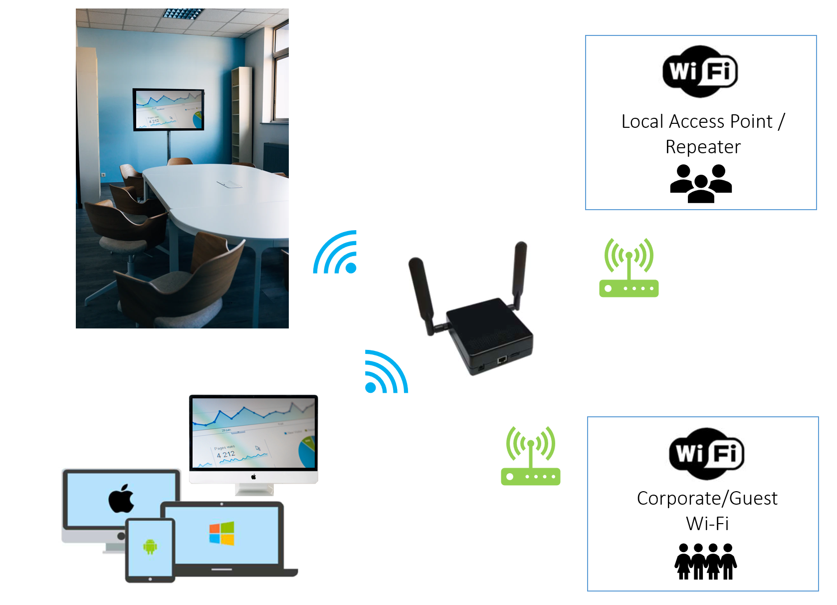 Overview of the Functionality of the Pulse Box - conference room wireless display